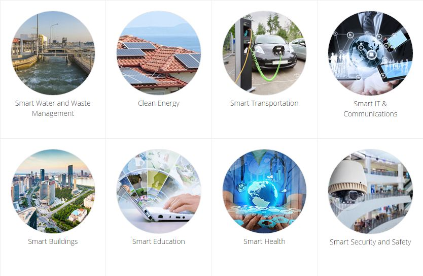 Sectors Smart Cities India