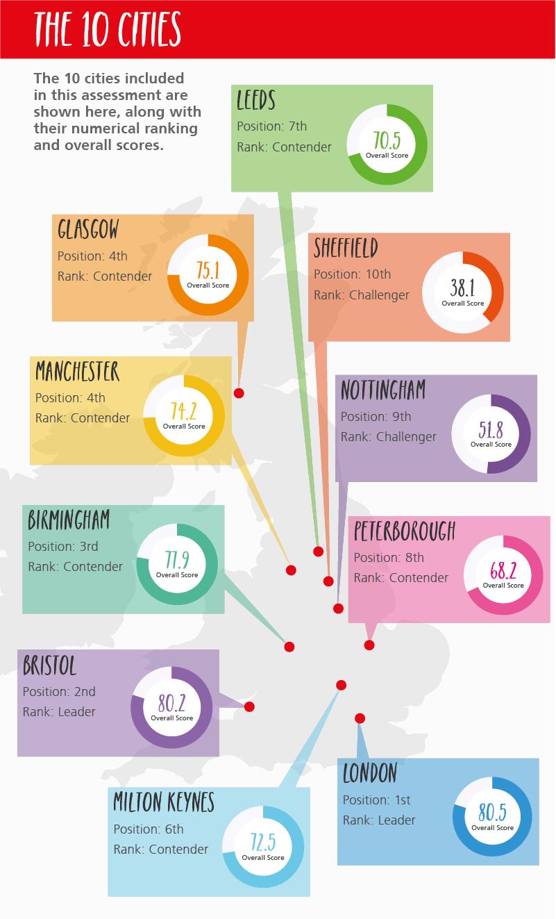 UK Most Intelligent Cities