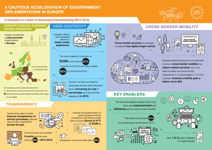 a_cautious_acceleration_of_egovernment_implementation_in_europe-infographic