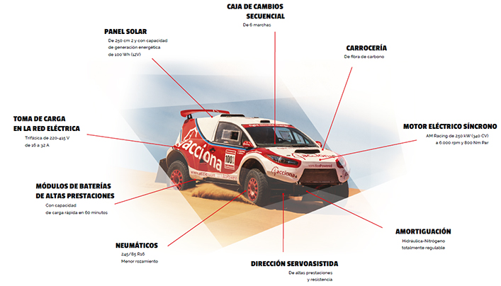 acciona-100-ecopowered-dakar-infografia