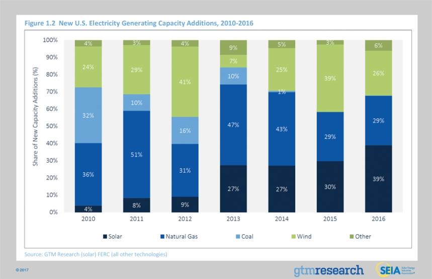 1-2newuselectricitygeneratingcapacityadditions2010-2016_0