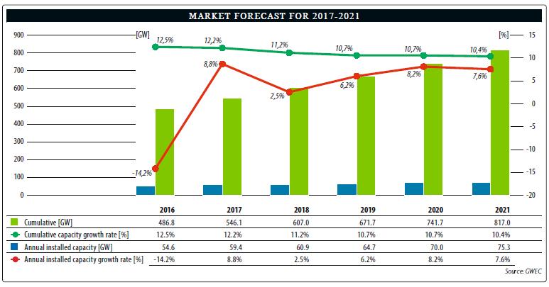 Market Forecast 17-21