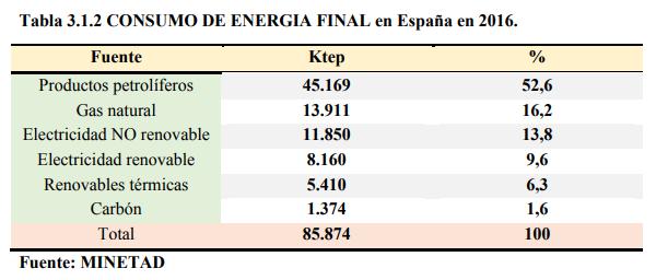 Energía Final España.png