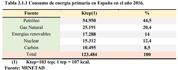 Energía Primaria España.png