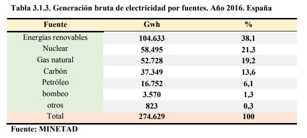 Generación Bruta Energía España.png