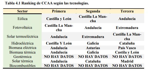 Ranking CCAA